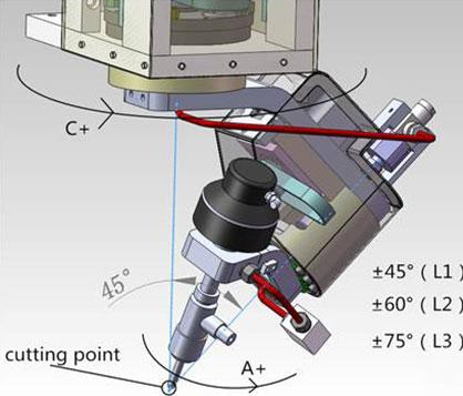 5 Axis 3D Cutting Head